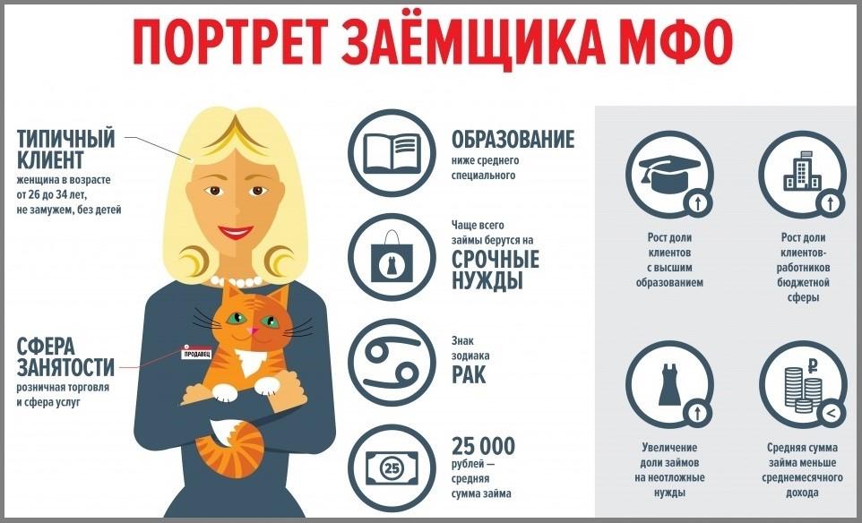Типичный-портрет-заемщика-МФО