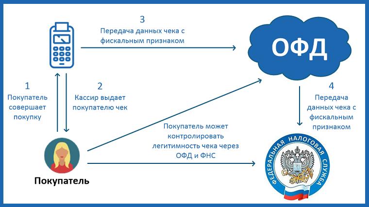 Пример-работы-платформы-ОФД